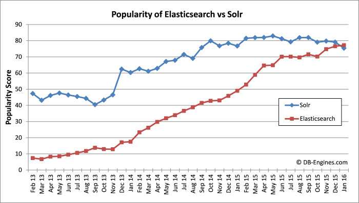 Elasticsearch replaced Solr as the most popular search engine