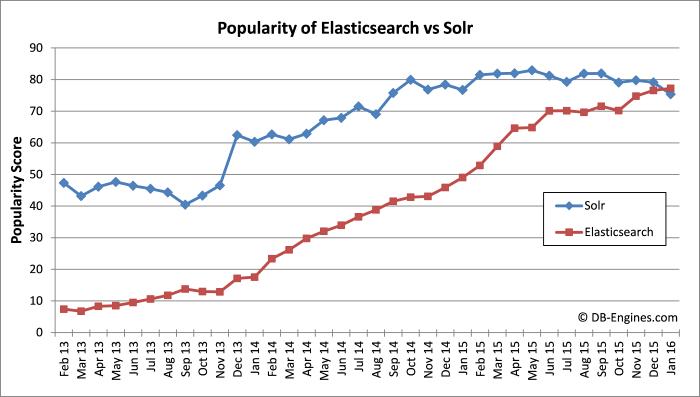 Elasticsearch vs Solr Trend