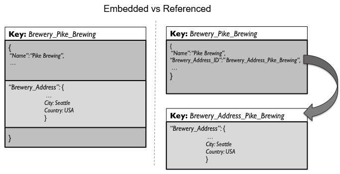 Embedding vs Referencing