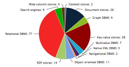 Rdbms Dominate The Database Market But Nosql Systems Are