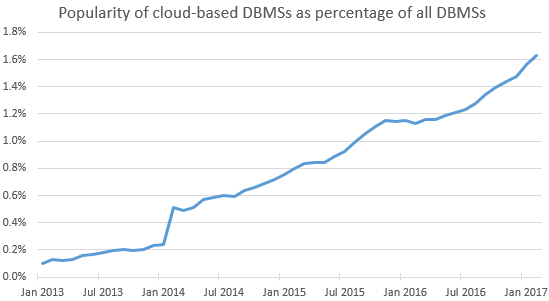 The popularity of cloud-based DBMSs has increased tenfold in four years