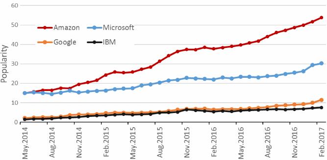 Cloud DBMS Trends