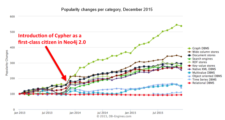 When Cypher was introduced as a graph query language with Neo4j 2.0, the popularity of graph databases on DB-Engines took off soon after.