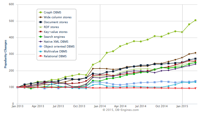 Graph Dbms Increased Their Popularity By 500 Within The