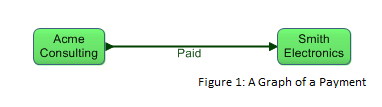 Payment Graph