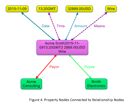 property nodes connected to relationship nodes