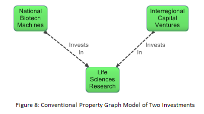 Conventional Property Graph Model of Two Investments