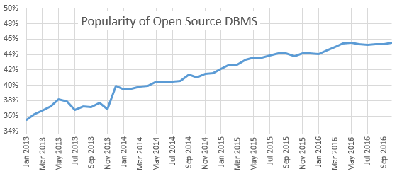 Trend Open Source DBMS