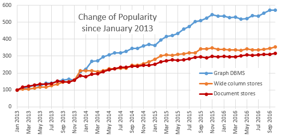 Change of popularity of DBMS since 2013