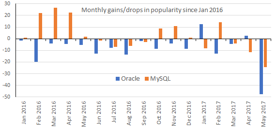 Monthly popularity gains/drops