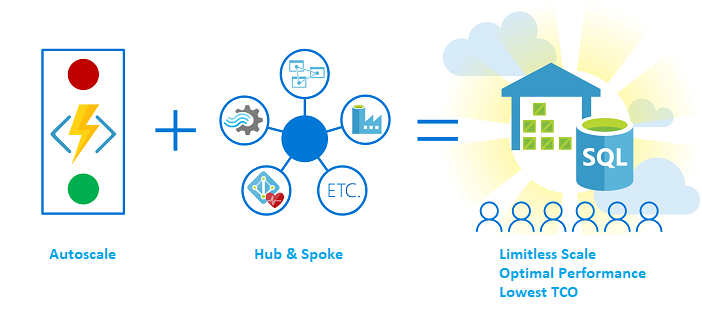 Azure SQL Data Warehouse, the hub for a trusted and