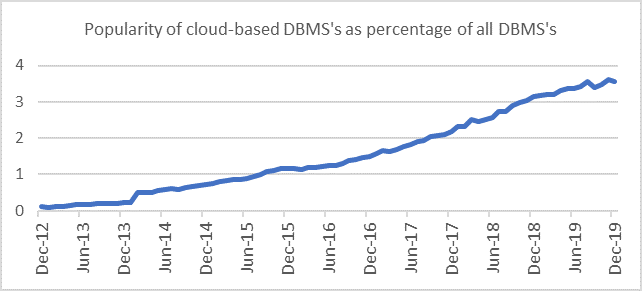 cloud-based DBMS popularity trend