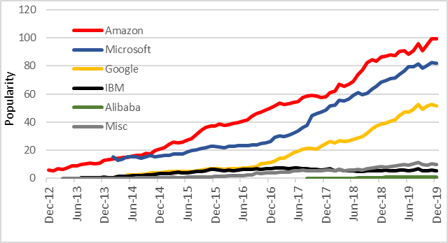 Cloud providers trend chart