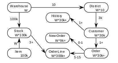 Entity-relationship diagram used in TPC-C