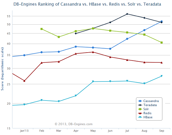 Cassandra advances into the top 10 most popular database engines