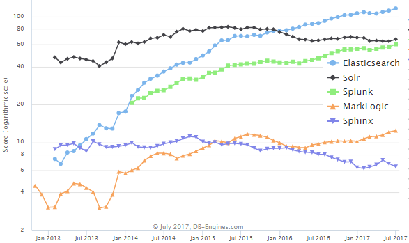 Elasticsearch Moved Into the Top 10 Most Popular Database