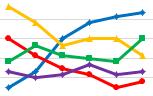 ranking trend